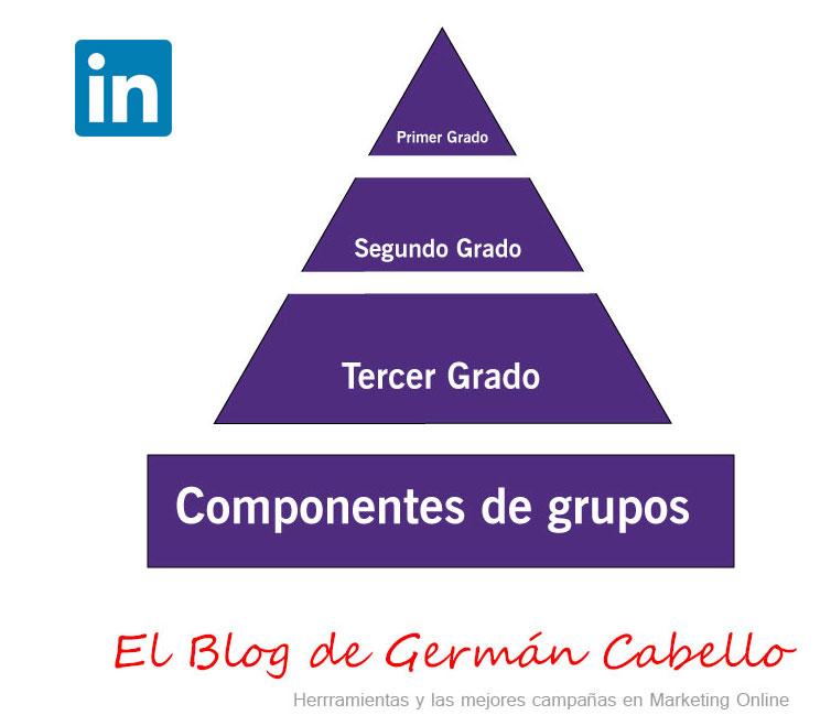 Pirámide de Linkedin - Germán Cabello