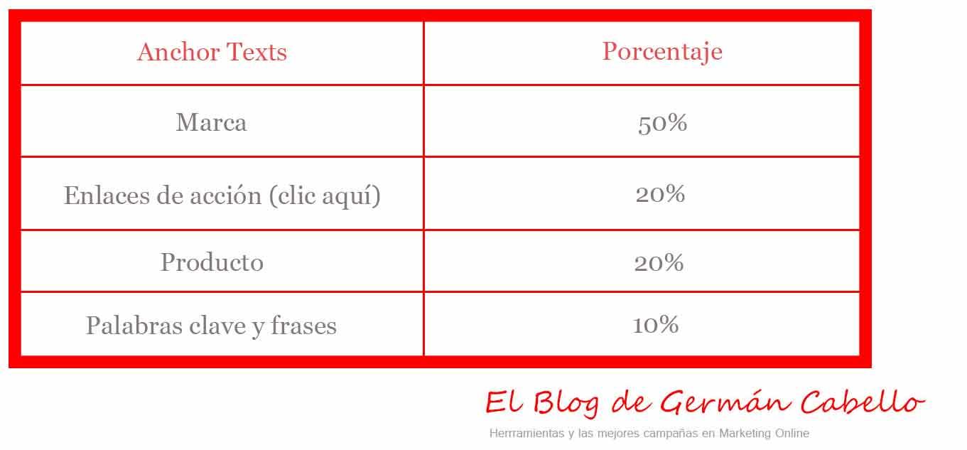 Estructura-de-Anchor-texts-para-webs---Germán-Cabello
