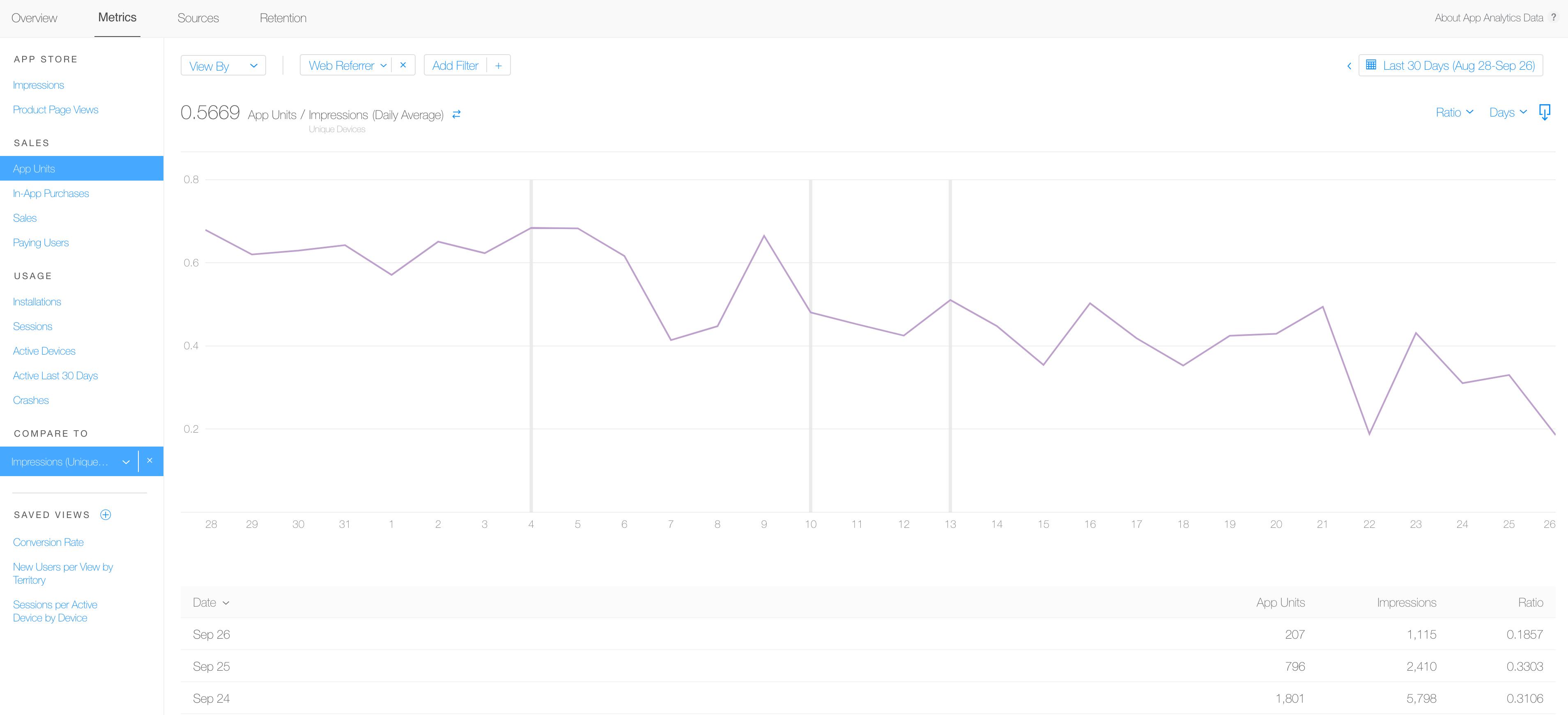Analizando la tasa de conversión en el canal de tráfico de navegación Abrir App Analytics en iTunnes Connect Hacer click en Metrics Escoger App Units en la categoría de Ventas Filtrar por tráfico de navegación (App Store Browse) Comparar con Impresiones
