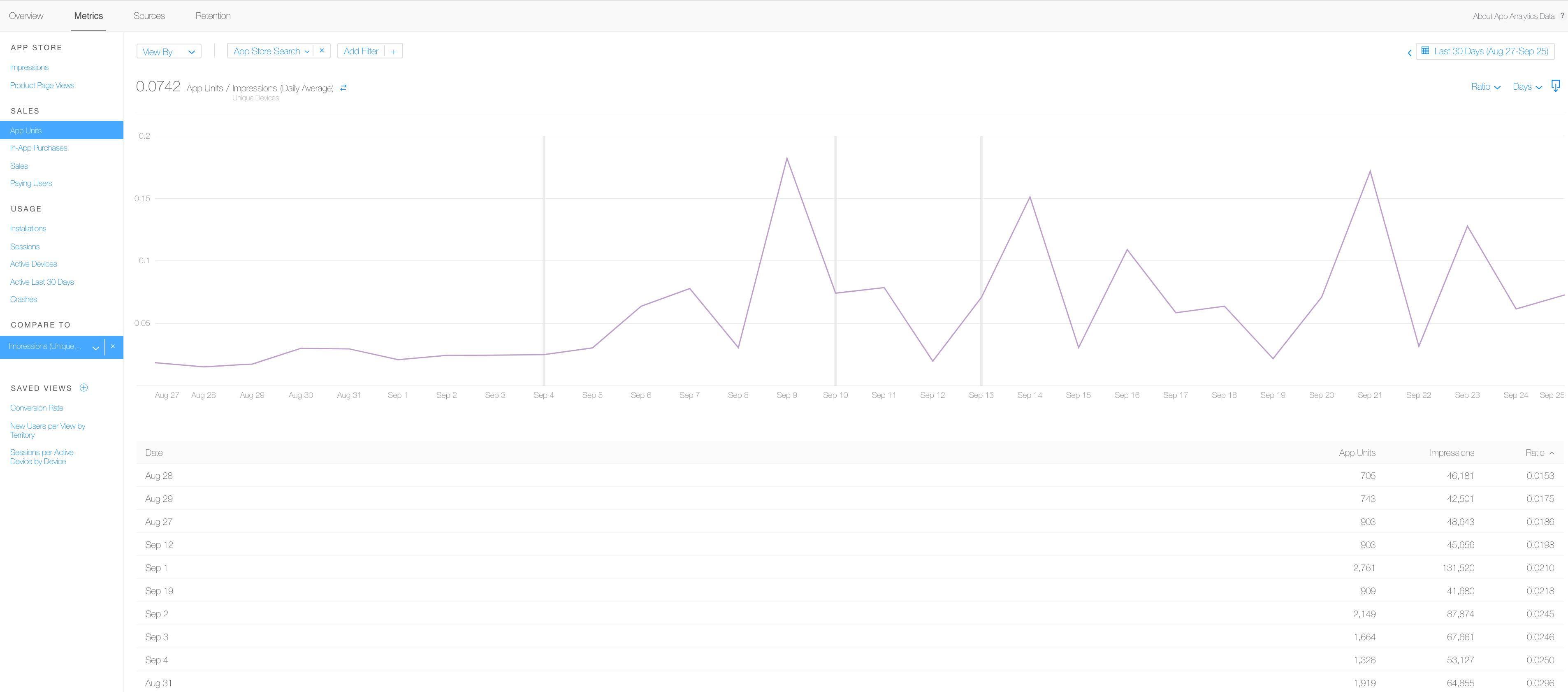 El CTR o porcentaje de clicks en los resultados de búsqueda son únicamente visibles en iTunnes Connect (Apple): Abrir App Analytics en iTunnes Connect Hacer click en Metrics Escoger 'Impresiones' Filtrar por tráfico de búsqueda (App Store Search) Comparar con las vistas de página de producto (Product Page Views).