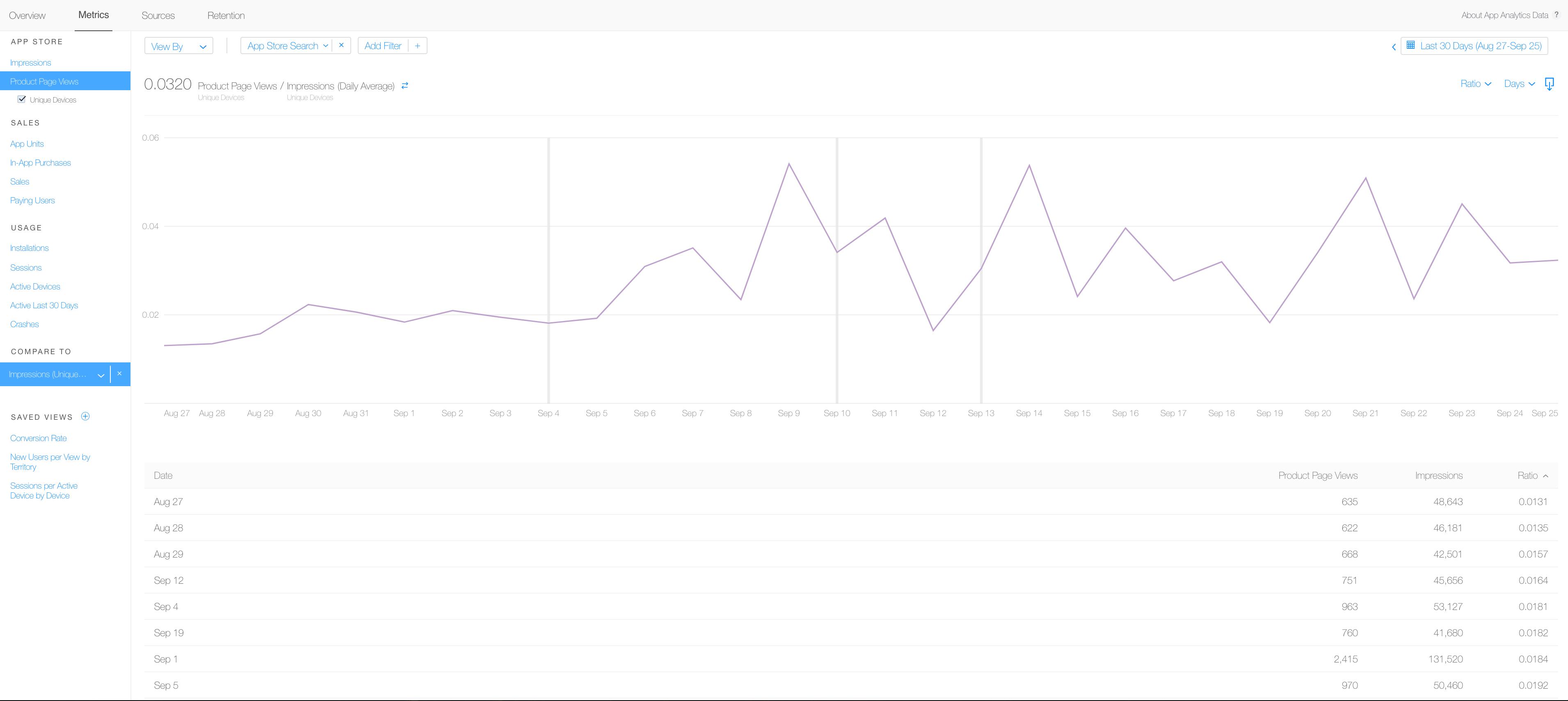 porcentaje de clicks CTR en el canal de trafico de busqueda