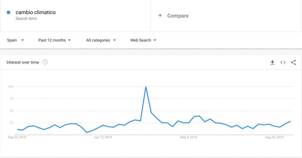 Cambio climático en Google Trends