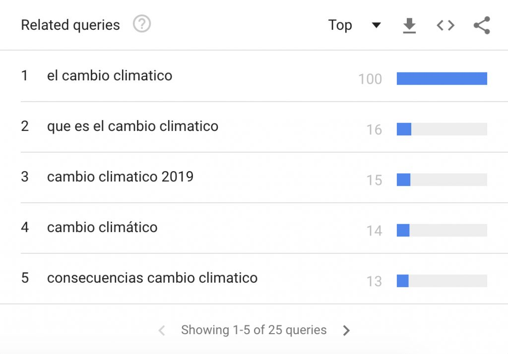 Top palabras clave relacionas a cambio climático en Google Trends