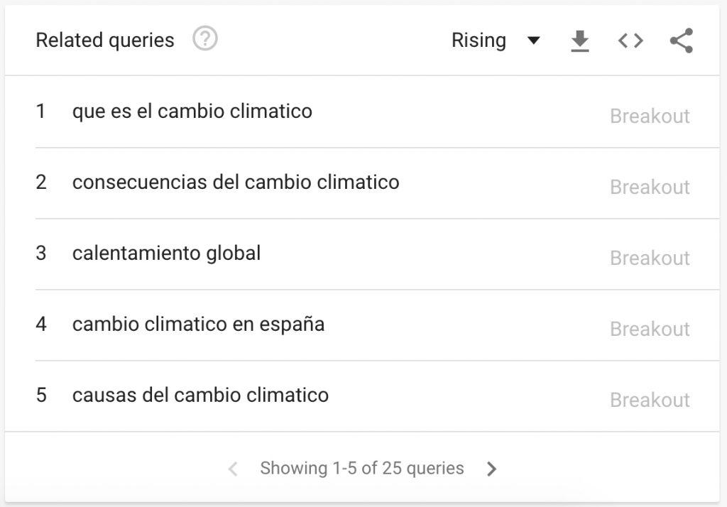 Palabras clave relacionas a cambio climático